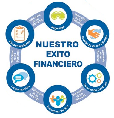 exito-financiero